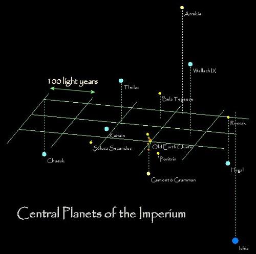 Central-Planets-Imperium-dune